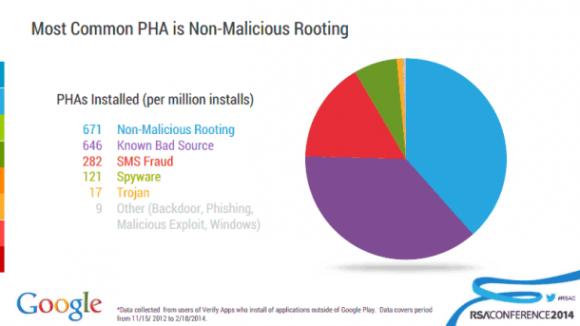 Ein von Google auf der RSA-Konferenz gezeigtes Diagramm soll belegen, dass nur wenige Android-Apps aus fremden Stores gefährlich sind (Bild: Google).
