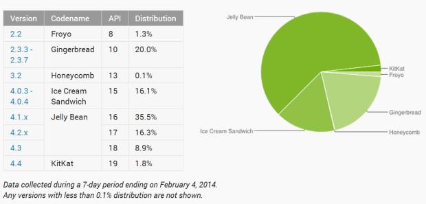 Android-Verbreitung zum 4. Februar 2014 (Grafik: Google)