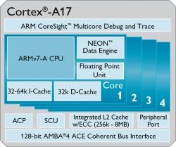 Der ARM-Cortex-A17-Prozessor soll bis zu 60 Prozent mehr Leistung bieten als der Cortex-A9 (Bild: ARM).