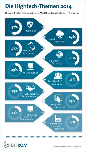 Der Bitkom hat die Hightech-Themen 2014 ermittelt (Grafik: Bitkom).