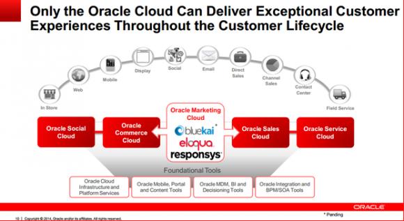 BlueKais Rolle in Oracles Angebot für Marketing-Automatisierung (Folie: Oracle)