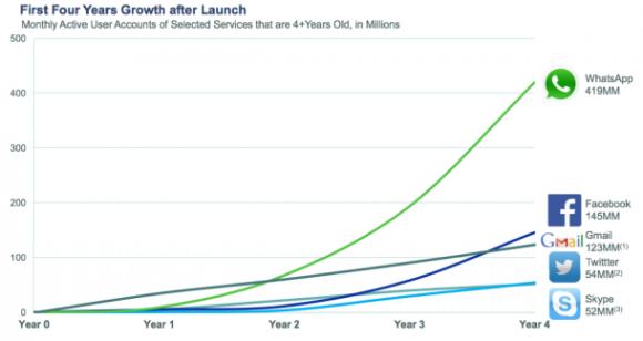 WhatsApp hat in den ersten vier Jahren nach seiner Gründung ein deutlich größeres Wachstum erzielt als beispielsweise Facebook, Twitter und Skype (Bild: Facebook).