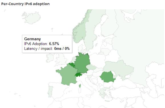 Deutschland liegt bei der IPv6-Verbreitung im internationalen Vergleich im Spitzenfeld (Screenshot: ZDNet.de).