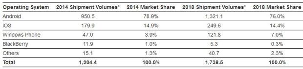 Entwicklung des Smartphone-Markts bis 2018 (Prognose: IDC)