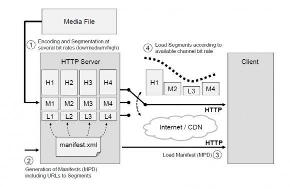 MPEG-DASH