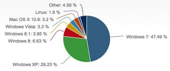 Windows 8.1 hat im Januar erstmals einen höheren Marktanteil erreicht als Vista (Bild: Net Applications).