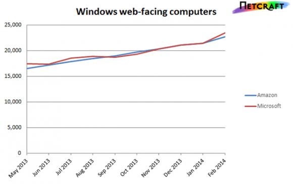 Windows-Webhoisting bei Microsoft Azure und Amazon AWS (Diagramm: Netcraft)
