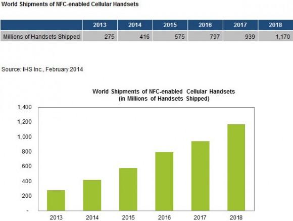 NFC-Smartphone-Prognose bis 2018 (Diagramm: IHS)