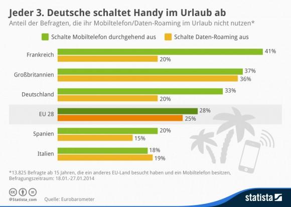 """Viele EU-Bürger verzichten im Urlaub auf Handynutzung und Daten-Roaming (Grafik: <a href=""""http://de.statista.com/infografik/1915/nutzung-von-mobiltelefonen-und-daten-roaming-im-urlaub/"""" target=""""_blank"""">Statista</a>)."""