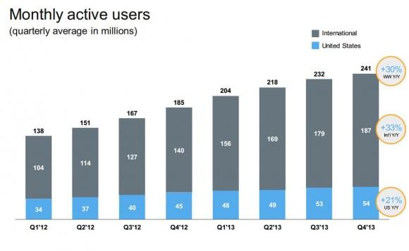 Die Zahl der monatlich aktiven Twitter-Nutzer ist im vierten Quartal um 30 Prozent auf 241 Millionen gestiegen. Im Vergleich zum dritten Quartal verbesserte sie sich aber nur um vier Prozent (Bild: Twitter).
