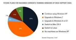 Pläne von Firmen fürs Ende von Windows XP (Diagramm: Tech Pro Research)