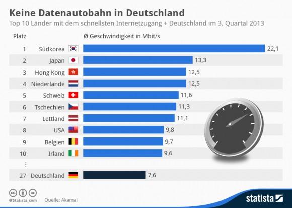 Breitband-Geschwindigkeit Q3/2013 (Quelle: Statista)