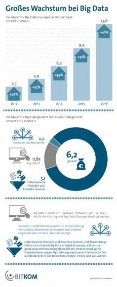 Big Data ist weiter auf Wachstumskurs (Grafik: Bitkom).