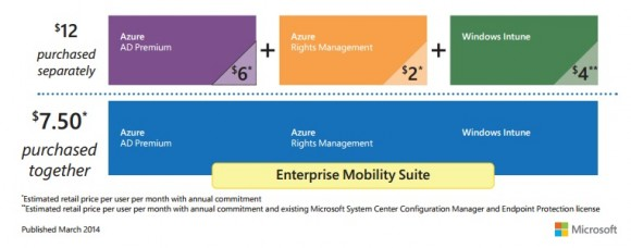 Microsoft präsentiert EMS in erster Linie als Cloud-Bundle zum Sparpreis (Diagramm: Microsoft).