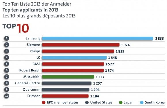 Samsung führt auch 2013 das Firmenranking mit 2833 Anmeldungen an (Bild: Europäisches Patentamt).