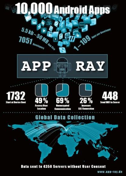 Die Fraunhofer-Forscher haben 10.000 Android-Apps von über 7000 Entwicklern untersucht (Bild: Fraunhofer AISEC).