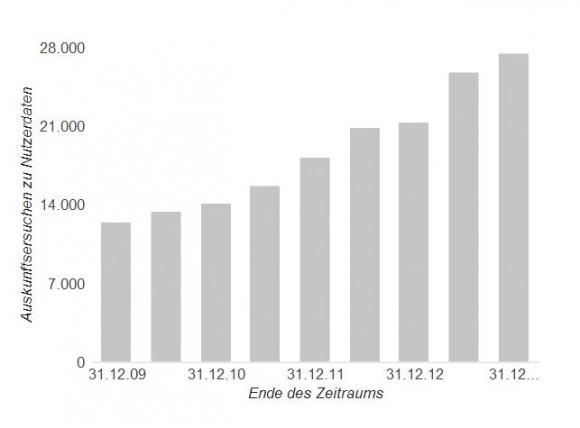 Google hat im zweiten Halbjahr 2013 fast 28.000 Anfragen nach Nutzerdaten erhalten, 120 Prozent mehr als im zweiten Halbjahr 2009 (Bild: Google).