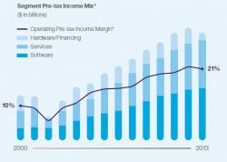 Einnahmenmix (Grafik: IBM)