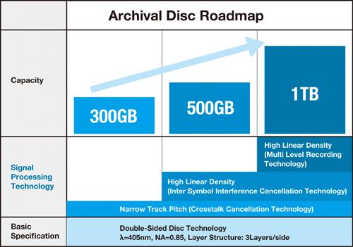 Archival Disc Roadmap (Bild: Sony)