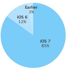 Die von Apples App Store registrierte iOS-Verbreitung in der Woche zum 23. März (Grafik: Apple)