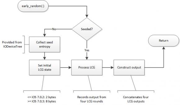 Dieses Diagramm zeigt, wie iOS 7 Zufallszahlen für die Verschlüsselung generiert (Grafik: Azimuth Security).