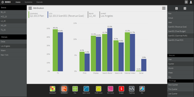 Analyse des Marketing-Mix in Adobes Cloud (Screenshot: Adobe)