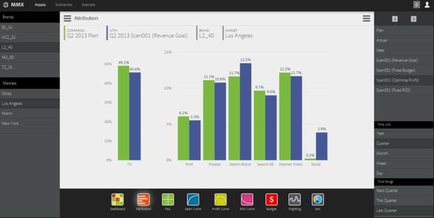 Analyse des Marketing-Mix in Adobes Cloud (Screenshot: Adobe)