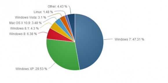 Der Marktanteil von Windows XP ist im Februar um 0,2 Punkte auf 29,53 Prozent gestiegen (Bild: Net Applications).