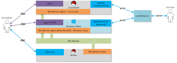 .NET-Integration in OpenShift (Diagramm: Uhuru Software)