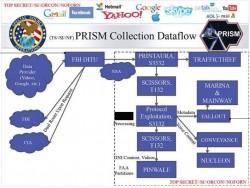 Die FBI-Abteilung DITU liefert laut NSA-Folie Daten an (Folie: freesnowden.is).
