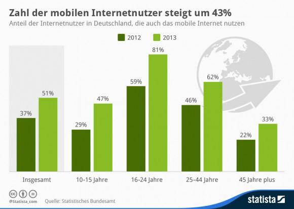 """Die Zahl der mobilen Internutzer in Deutschland hat sich 2013 um 43 Prozent erhöht (Grafik: <a href=""""http://de.statista.com/infografik/1984/mobile-internetnutzer-in-deutschland/"""" target=""""_blank"""">Statista</a>)."""