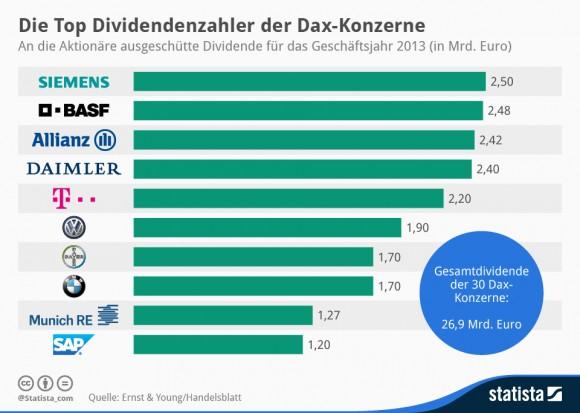 """Übersicht über die Dax-Unternehmen mit der höchsten Dividendenzahlung (Grafik: <a href=""""http://de.statista.com/infografik/2053/die-top-dividendenzahler-der-dax-konzerne/"""" target=""""_blank"""">Statista</a>)"""