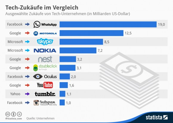 """Facebooks Oculus-Übernahme im Vergleich zu anderen Zukäufen von Technikfirmen in den letzten Jahren (Grafik: <a href=""""http://de.statista.com/infografik/1924/zukaeufe-von-tech-unternehmen/"""" target=""""_blank"""">Statista</a>)"""
