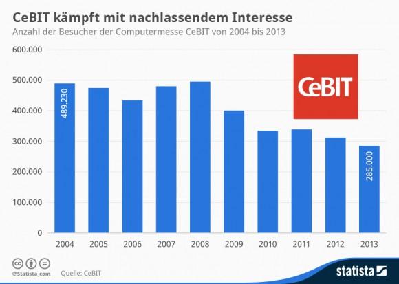 """Die Besucherzahlen der CeBIT sind seit Jahren rückläufig. 2014 erreichte die Messe aber vor allem Fachbesucher (Grafik: <a href=""""http://de.statista.com/infografik/973/besucher-der-computermesse-cebit/"""" target=""""_blank"""">Statista</a>)."""