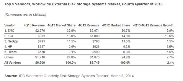 Marktanteile bei externer Storage (Tabelle: IDC)