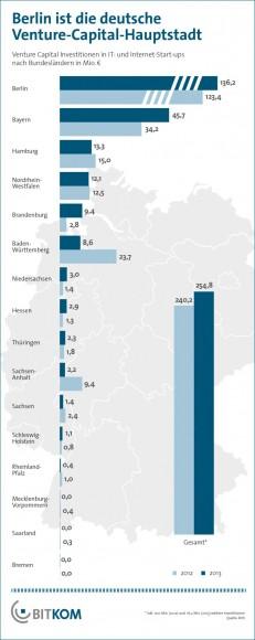 Insgesamt sind die Venture-Capital-Investitionen in deutsche Start-ups 2013 leicht gestiegen (Grafik: Bitkom).