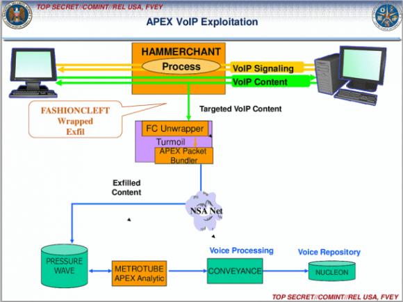 Die NSA kann mithilfe ihrer Malware-Implantate auch VoIP-Kommunikation wie Skype-Telefonate abhören (Bild: The Intercept).