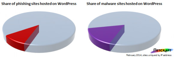 Anteil von WordPress-Blogs bei Phishing (links) und Malware (Diagramm: Netcraft)