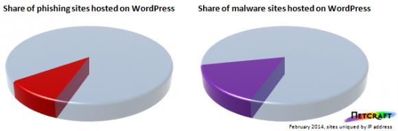 Anteil von WordPress-Blogs bei Phishing (links) und Malware (Diagramm: Netcraft)