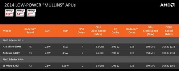 Die Mullins-APUs kommen in Ultrabooks und Tablets zum Einsatz (Bild: AMD).