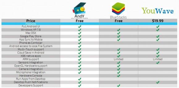 Emulatoren-Vergleichstabelle (Quelle: Andy)