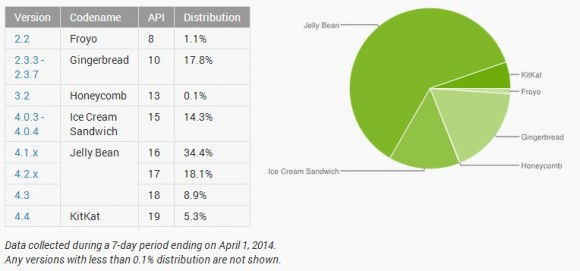 Android-Verbreitung Ende März (Diagramm: Google)