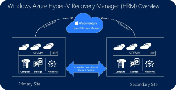 Microsoft Azure Hyper-V Recovery Manager (Diagramm: Microsoft)