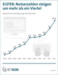 Die Zahl der Elster-Nutzer ist in den letzten Jahren deutlich gestiegen (Grafik: Bitkom).