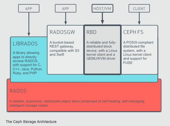 Storage-Architektur von Ceph (Diagramm: Inktank)