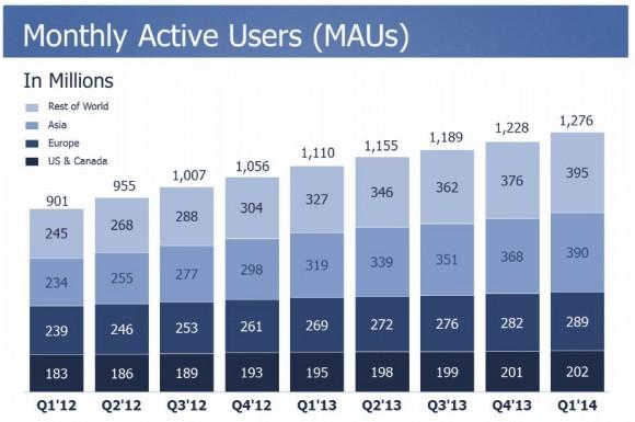 Facebook hat des erste Quartal 2014 mit 1,28 Milliarden monatlich aktiven Nutzern abgeschlossen (Bild: Facebook).
