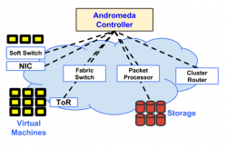 Andromeda: SDN für Googles Cloud-Plattform (Diagramm: Google)
