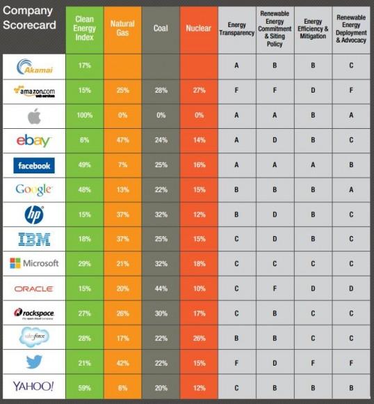 Apple nutzt als einziges Unternehmen im Greenpeace-Ranking ausschließlich Strom aus erneuerbaren Energiequellen (Bild: Greenpeace).