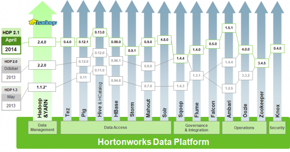 HDP-Versionen und ihre Komponenten (Diagramm: Hortonworks)