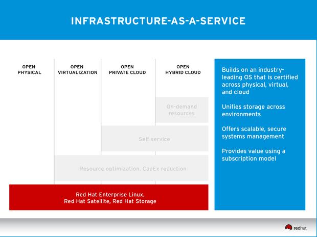 IaaS und andere Cloud-Schichten (Diagramm: Red Hat)